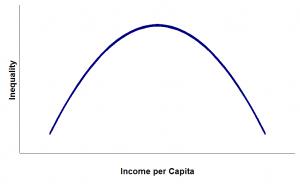 Courbe de Kuznets
